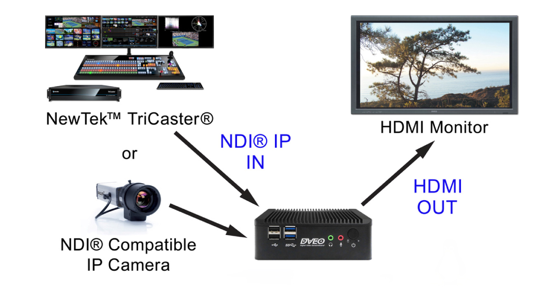 Microsoft Word - Mini-D-Streamer-NDI-HDMI-Datasheet